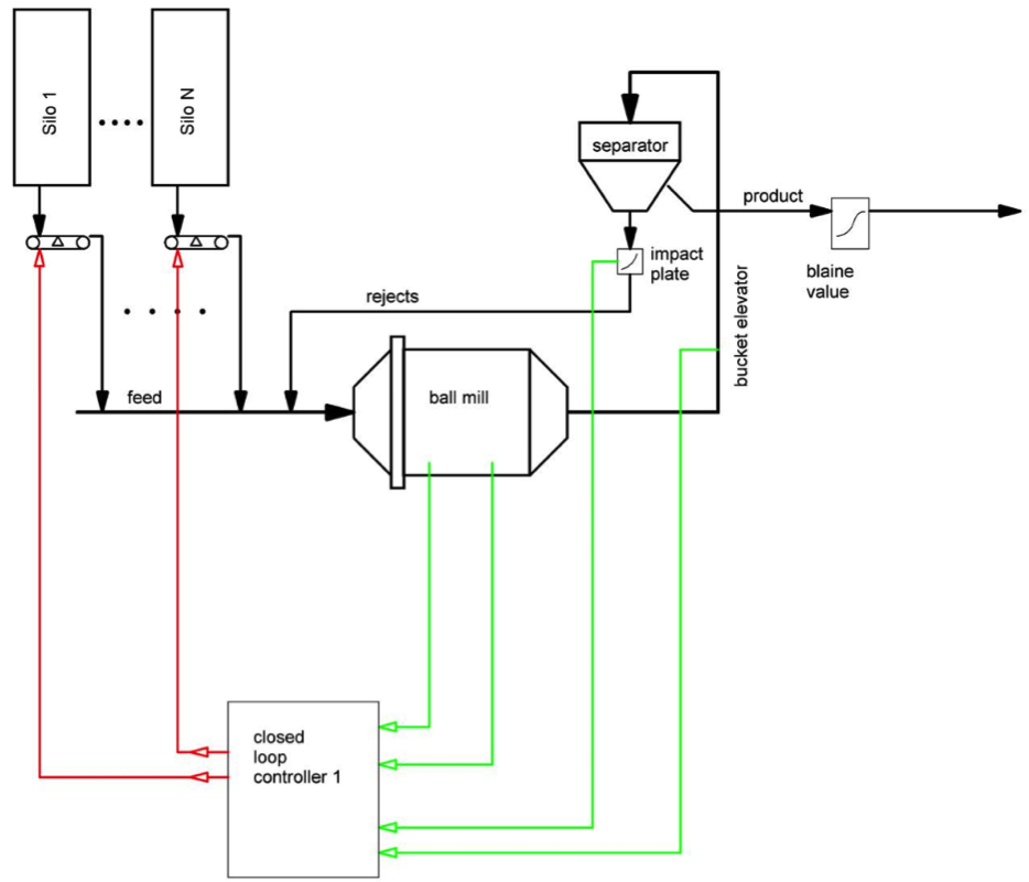 Process Optimization Control System